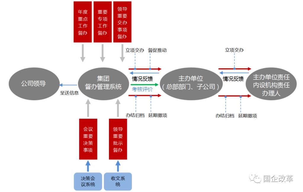 国投:构建中国特色现代企业制度的创新实践-《国资报告》杂志